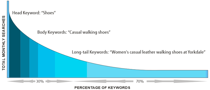 Long-tail keywords and research.