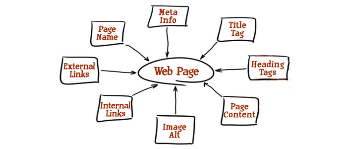 On-Page SEO Toronto & Durham Region