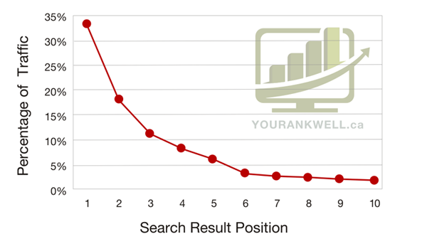 Google SERPs traffic percentage.